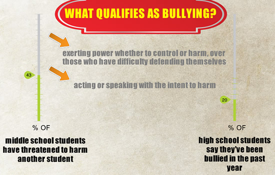 Cyber Bullying Interactive HTML5 Presentation