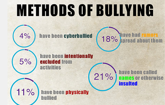 Methods of Student Bullying at School