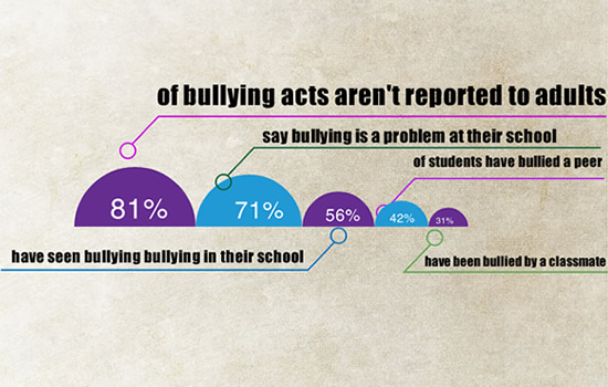 Reporting of Bullying Acts in United States