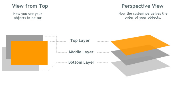 Object Layers in Presentations and infographics