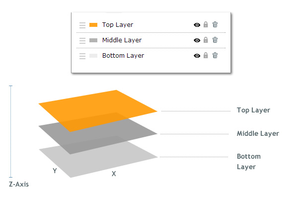 Layers in Animation and Presentations